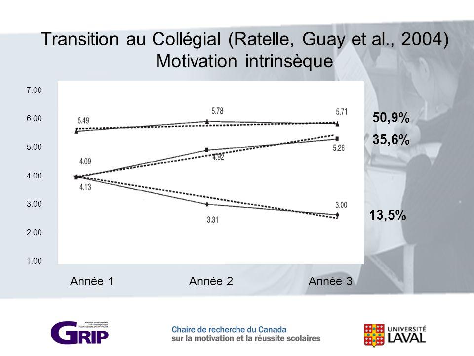 7.00 6.00 5.00 4.00 3.00 2.00 1.00 Année 1 Année 2 Année 3 Transition au Collégial (Ratelle, Guay et al., 2004) Motivation intrinsèque 35,6% 50,9% 13,