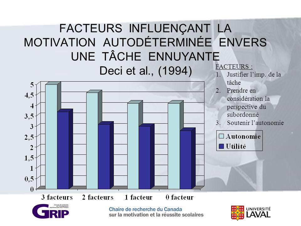 FACTEURS INFLUENÇANT LA MOTIVATION AUTODÉTERMINÉE ENVERS UNE TÂCHE ENNUYANTE Deci et al., (1994) FACTEURS : 1.Justifier limp. de la tâche 2.Prendre en
