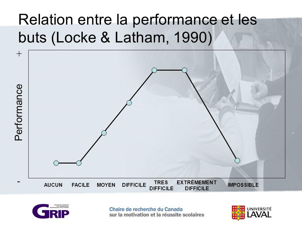Performance - + AUCUNFACILEMOYENDIFFICILE TRES DIFFICILE EXTRÊMEMENT DIFFICILE IMPOSSIBLE Relation entre la performance et les buts (Locke & Latham, 1