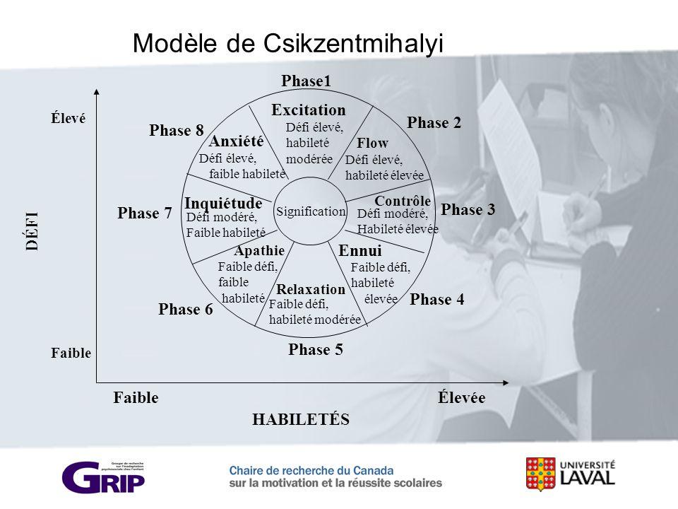 Modèle de Csikzentmihalyi Signification Flow Défi élevé, habileté élevée Contrôle Défi modéré, Habileté élevée Ennui Faible défi, habileté élevée Rela