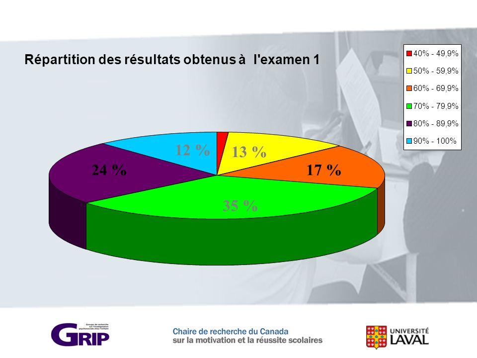 Répartition des résultats obtenus à l'examen 1 40% - 49,9% 50% - 59,9% 60% - 69,9% 70% - 79,9% 80% - 89,9% 90% - 100% 35 % 24 % 12 % 13 % 17 %