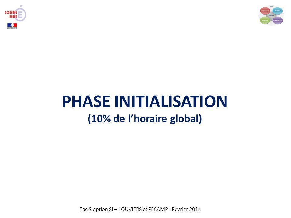 Bac S option SI – LOUVIERS et FECAMP - Février 2014 PHASE INITIALISATION Quel est le besoin à satisfaire .