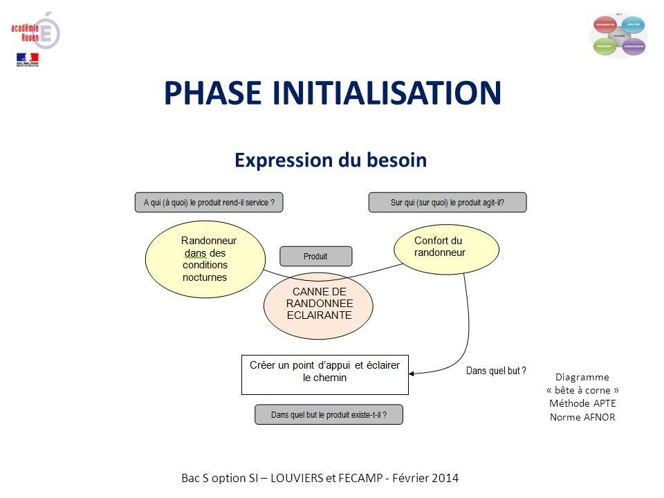 Bac S option SI – LOUVIERS et FECAMP - Février 2014 PHASE INITIALISATION
