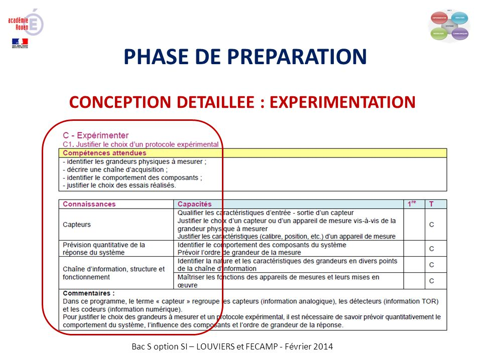 Bac S option SI – LOUVIERS et FECAMP - Février 2014 PHASE DE PREPARATION CONCEPTION DETAILLEE : EXPERIMENTATION