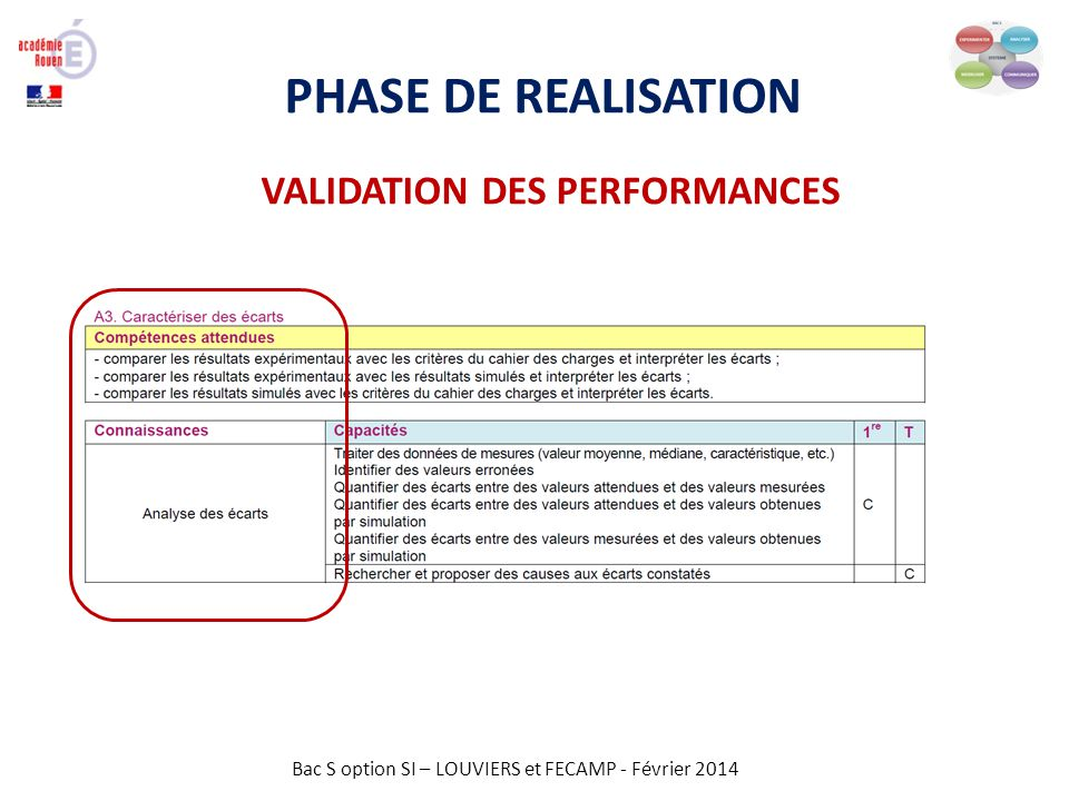 Bac S option SI – LOUVIERS et FECAMP - Février 2014 PHASE DE REALISATION VALIDATION DES PERFORMANCES