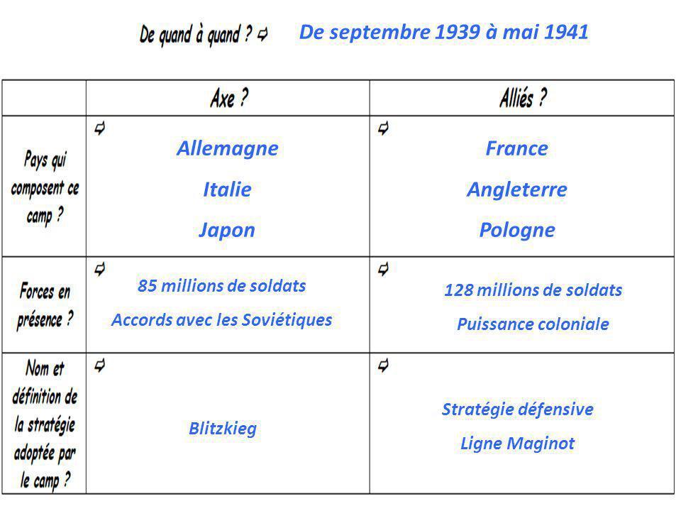 Allemagne Italie Japon France Angleterre Pologne De septembre 1939 à mai 1941 128 millions de soldats Puissance coloniale 85 millions de soldats Accor