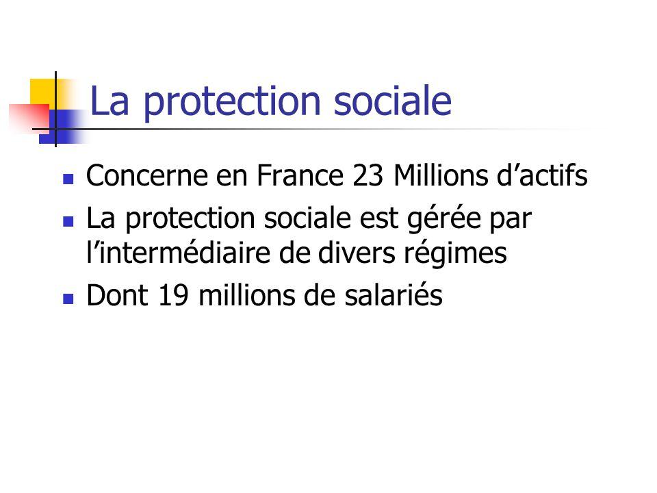 EVALUATION DES RISQUES PROFESSIONNELS La protection sociale Régime de sécurité sociale Les partenaires en entreprise Les organismes agréés La CRAM