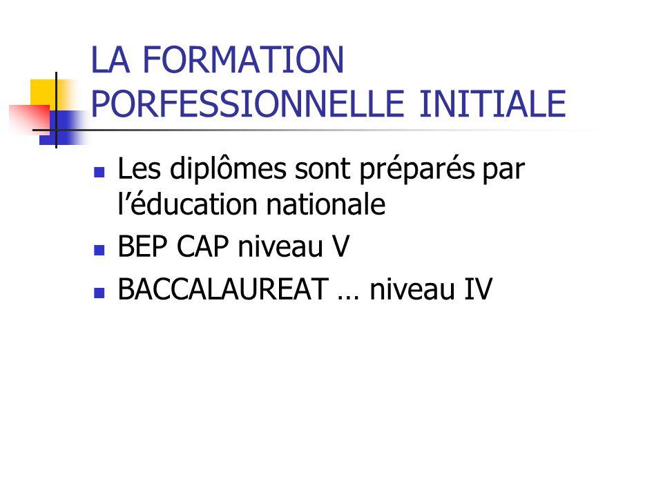 LA FORMATION PORFESSIONNELLE INITIALE Les diplômes sont préparés par léducation nationale BEP CAP niveau V BACCALAUREAT … niveau IV