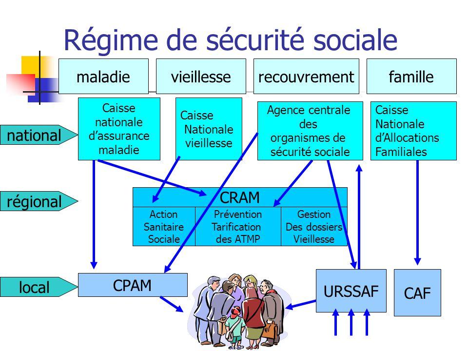 REGIME DE SECURITE SOCIALE Régime général Régime des mines Régime Agricole Régime fonctionnaire Régime Artisan Régime Commerçants Régime militaires Et