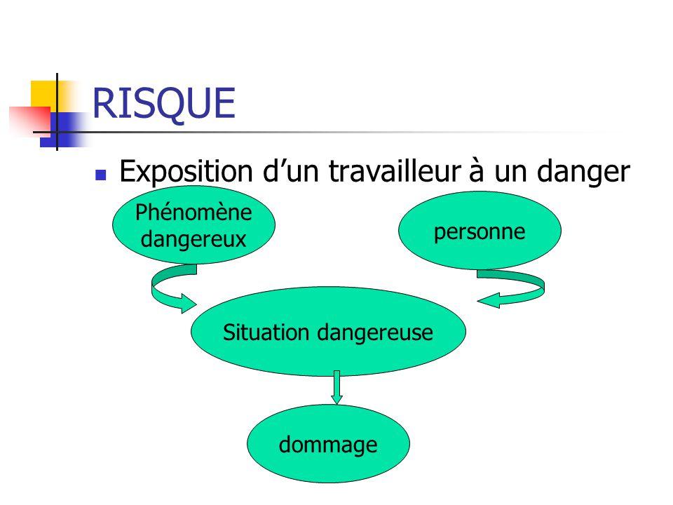 DANGER Propriété ou capacité intrésèque dun équipement, dune substance, dune méthode de travail susceptible de causer un dommage.