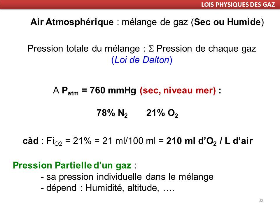 32 Air Atmosphérique : mélange de gaz (Sec ou Humide) Pression totale du mélange : Pression de chaque gaz (Loi de Dalton) A P atm = 760 mmHg (sec, niveau mer) : 78% N 2 21% O 2 Pression Partielle dun gaz : - sa pression individuelle dans le mélange - dépend : Humidité, altitude, ….