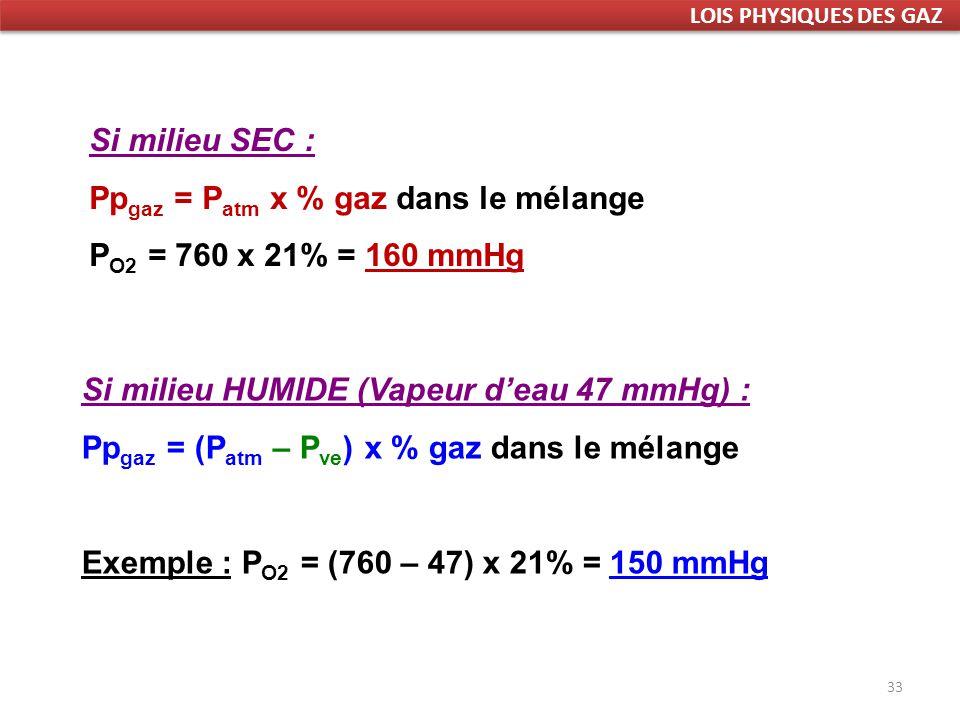33 Si milieu SEC : Pp gaz = P atm x % gaz dans le mélange P O2 = 760 x 21% = 160 mmHg Si milieu HUMIDE (Vapeur deau 47 mmHg) : Pp gaz = (P atm – P ve ) x % gaz dans le mélange Exemple : P O2 = (760 – 47) x 21% = 150 mmHg LOIS PHYSIQUES DES GAZ