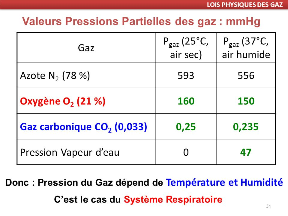 34 Gaz P gaz (25°C, air sec) P gaz (37°C, air humide Azote N 2 (78 %)593556 Oxygène O 2 (21 %)160150 Gaz carbonique CO 2 (0,033)0,250,235 Pression Vapeur deau047 Valeurs Pressions Partielles des gaz : mmHg Donc : Pression du Gaz dépend de Température et Humidité Cest le cas du Système Respiratoire LOIS PHYSIQUES DES GAZ