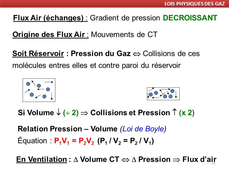 35 Flux Air (échanges) : Gradient de pression DECROISSANT Origine des Flux Air : Mouvements de CT Relation Pression – Volume (Loi de Boyle) Équation : P 1 V 1 = P 2 V 2 (P 1 / V 2 = P 2 / V 1 ) Si Volume ( 2) Collisions et Pression (x 2) En Ventilation : Volume CT Pression Flux dair Soit Réservoir : Pression du Gaz Collisions de ces molécules entres elles et contre paroi du réservoir LOIS PHYSIQUES DES GAZ