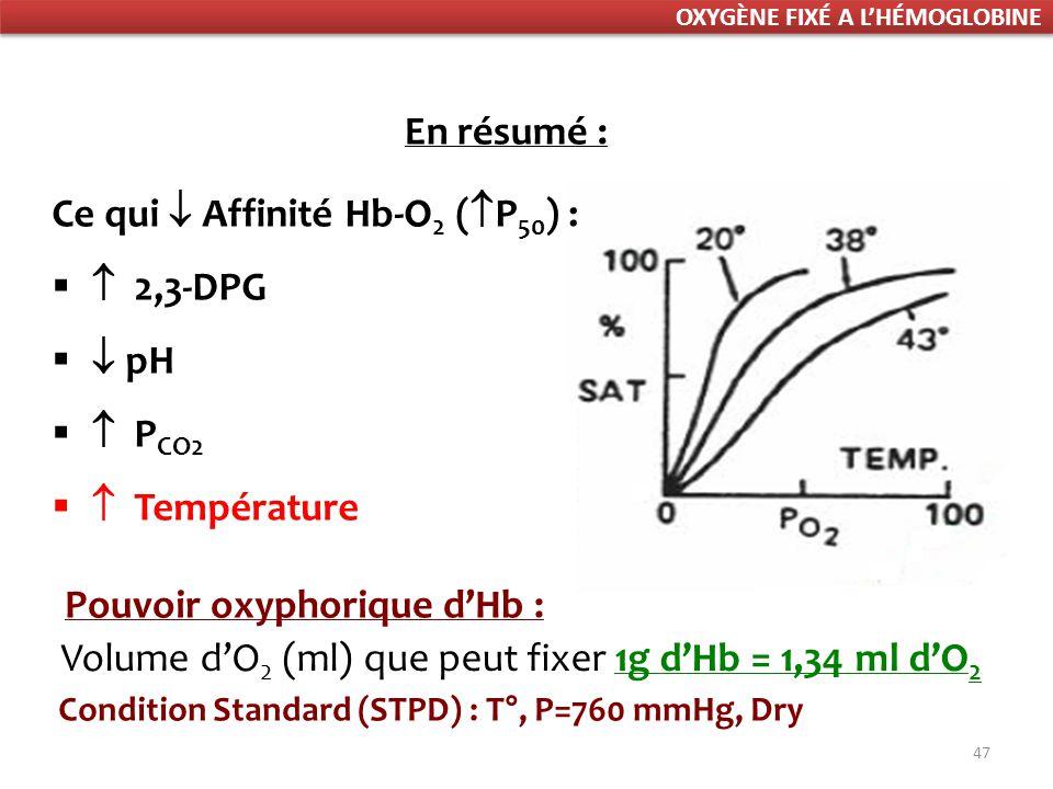 47 Ce qui Affinité Hb-O 2 ( P 50 ) : 2,3-DPG pH P CO2 Température En résumé : Volume dO 2 (ml) que peut fixer 1g dHb = 1,34 ml dO 2 Pouvoir oxyphorique dHb : Condition Standard (STPD) : T°, P=760 mmHg, Dry OXYGÈNE FIXÉ A LHÉMOGLOBINE