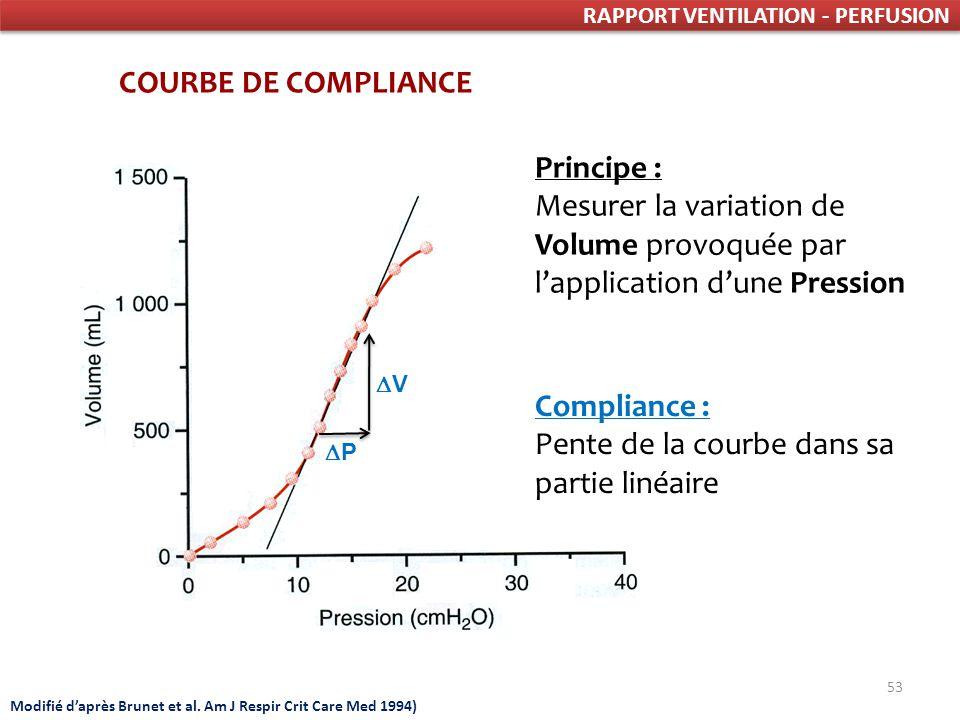 53 RAPPORT VENTILATION - PERFUSION COURBE DE COMPLIANCE Principe : Mesurer la variation de Volume provoquée par lapplication dune Pression Modifié daprès Brunet et al.