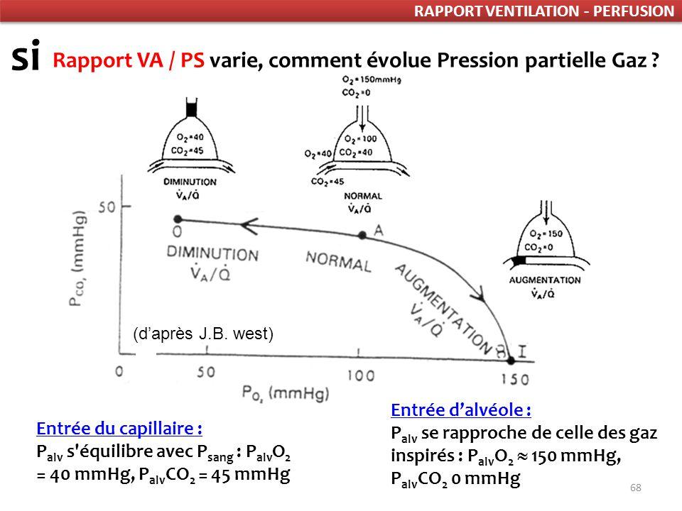 68 Rapport VA / PS varie, comment évolue Pression partielle Gaz .
