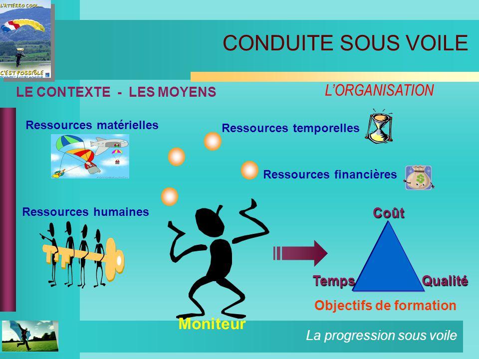 La progression sous voile LE CONTEXTE - LES MOYENS Ressources financières Objectifs de formation Ressources temporelles Moniteur Coût QualitéTemps Ressources humaines Ressources matérielles CONDUITE SOUS VOILE LORGANISATION