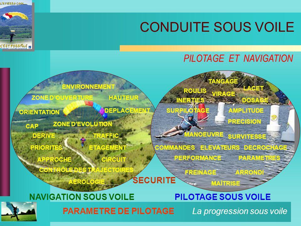 La progression sous voile PARAMETRE DE PILOTAGE PILOTAGE SOUS VOILE DEPLACEMENT CONTRÔLE DES TRAJECTOIRES ORIENTATION DERIVE CAP TRAFFIC PRIORITES LACET MAÎTRISE ARRONDI ROULIS ELEVATEURS MANOEUVRE AMPLITUDE PRECISION CIRCUIT DECROCHAGE NAVIGATION SOUS VOILE HAUTEUR SECURITE ETAGEMENT ENVIRONNEMENT TANGAGE INERTIES PERFORMANCE VIRAGE FREINAGE AEROLOGIE ZONE DEVOLUTION DOSAGE SURPILOTAGE COMMANDES SURVITESSE PARAMETRES APPROCHE ZONE DOUVERTURE CONDUITE SOUS VOILE PILOTAGE ET NAVIGATION