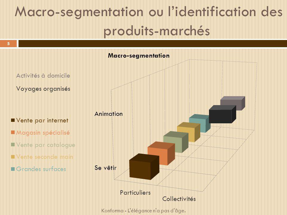 Macro-segmentation ou lidentification des produits-marchés 5 Konforma - L'élégance n'a pas d'âge.