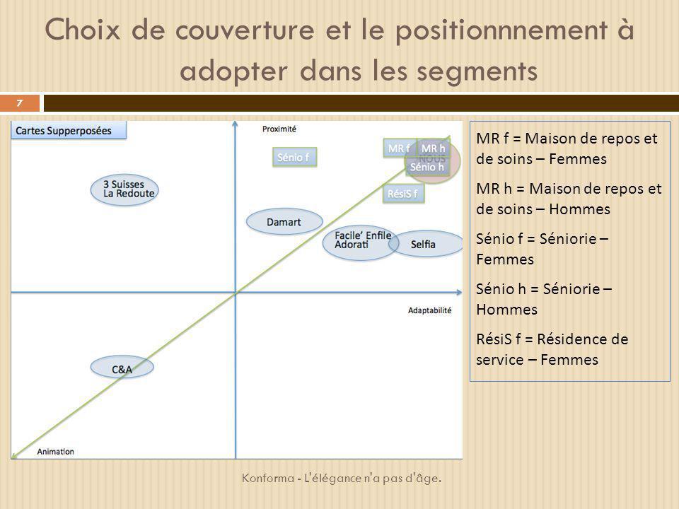 Choix de couverture et le positionnnement à adopter dans les segments MR f = Maison de repos et de soins – Femmes MR h = Maison de repos et de soins –