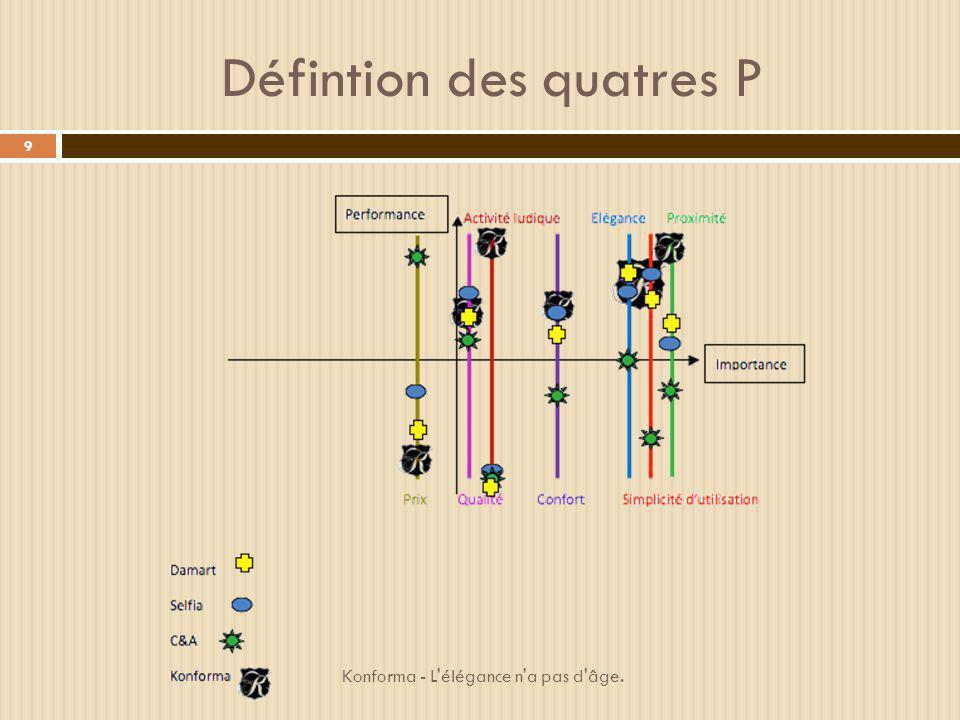 Défintion des quatres P 9 Konforma - L'élégance n'a pas d'âge.