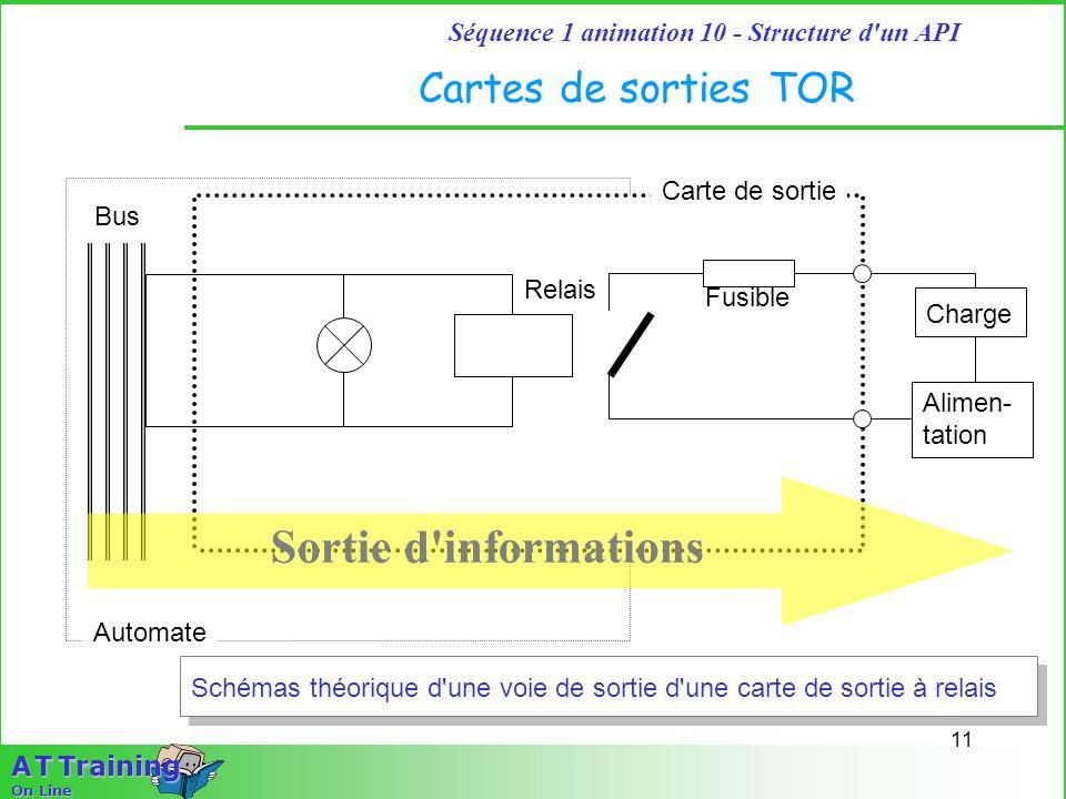 11 Séquence 1 animation 10 - Structure d'un API A T Training On Line Cartes de sorties TOR Automate Carte de sortie Bus Charge Fusible Relais Schémas