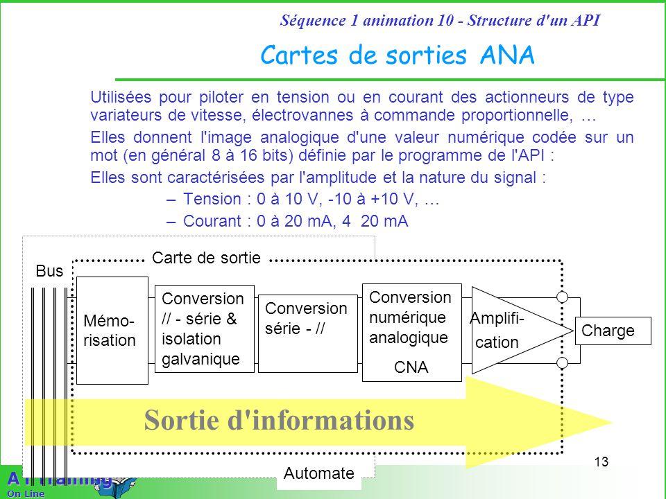 13 Séquence 1 animation 10 - Structure d un API A T Training On Line Cartes de sorties ANA Utilisées pour piloter en tension ou en courant des actionneurs de type variateurs de vitesse, électrovannes à commande proportionnelle, … Elles donnent l image analogique d une valeur numérique codée sur un mot (en général 8 à 16 bits) définie par le programme de l API : Elles sont caractérisées par l amplitude et la nature du signal : –Tension : 0 à 10 V, -10 à +10 V, … –Courant : 0 à 20 mA, 4 20 mA Automate Carte de sortie Bus Mémo- risation Conversion numérique analogique CNA Charge Sortie d informations Amplifi- cation Conversion // - série & isolation galvanique Conversion série - //