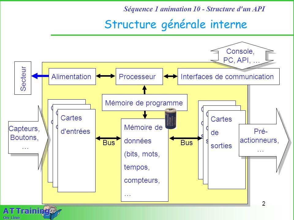 2 Séquence 1 animation 10 - Structure d'un API A T Training On Line Structure générale interne Mémoire de données (bits, mots, tempos, compteurs, … Pr