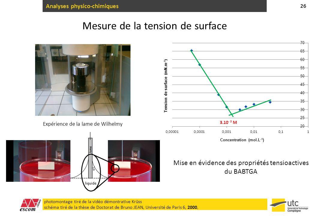 Analyses physico-chimiques 26 Mesure de la tension de surface Expérience de la lame de Wilhelmy Mise en évidence des propriétés tensioactives du BABTG