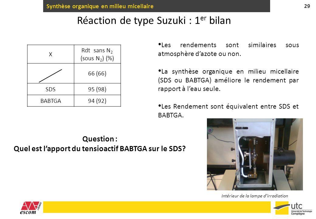 Synthèse organique en milieu micellaire 29 Réaction de type Suzuki : 1 er bilan Les rendements sont similaires sous atmosphère dazote ou non. La synth