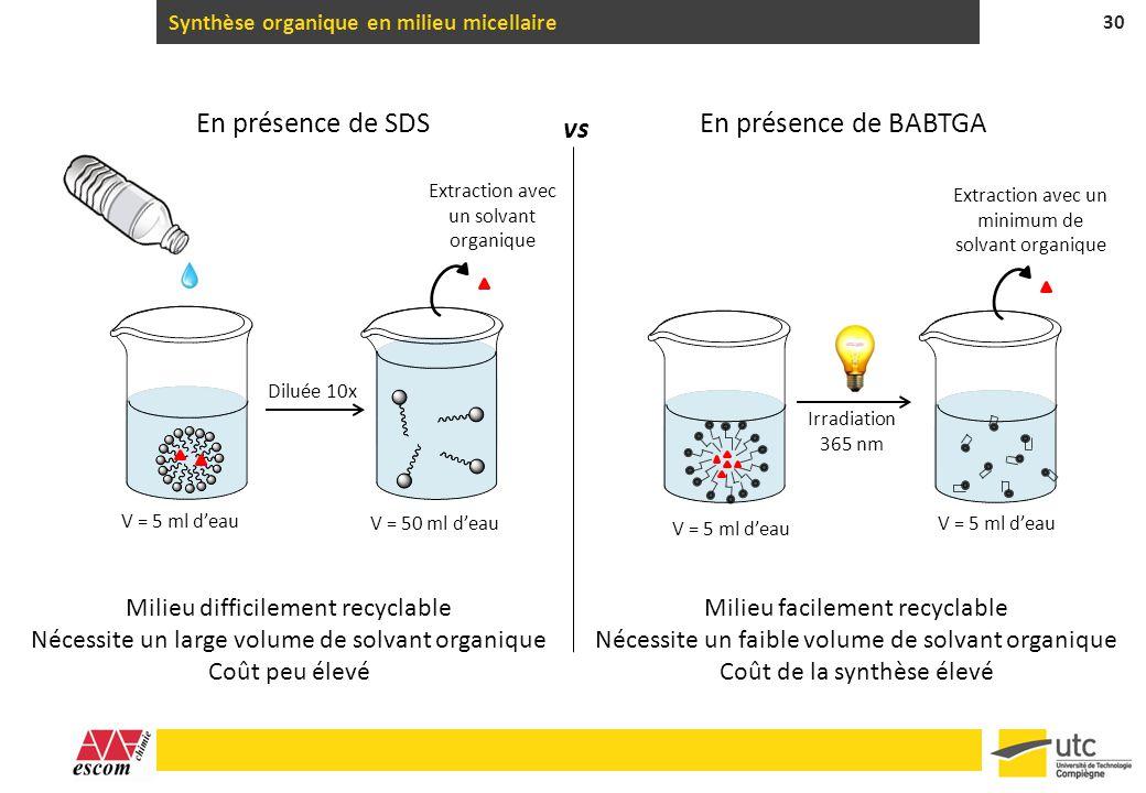 Synthèse organique en milieu micellaire 30 V = 5 ml deau Diluée 10x En présence de SDS Extraction avec un solvant organique Milieu difficilement recyc