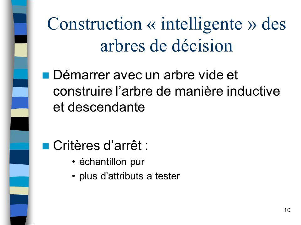 10 Construction « intelligente » des arbres de décision Démarrer avec un arbre vide et construire larbre de manière inductive et descendante Critères darrêt : échantillon pur plus dattributs a tester