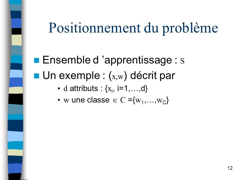 12 Positionnement du problème Ensemble d apprentissage : S Un exemple : ( x,w ) décrit par d attributs : {x i, i=1,…,d} w une classe C ={w 1,…,w C }