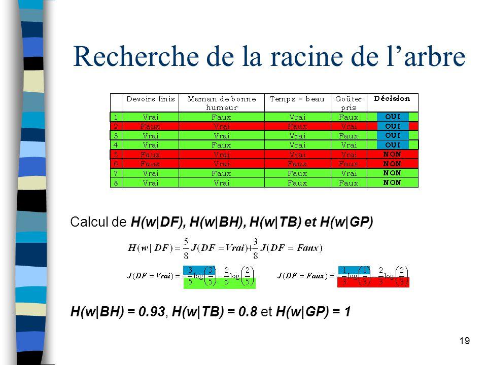 19 Calcul de H(w|DF), H(w|BH), H(w|TB) et H(w|GP) H(w|BH) = 0.93, H(w|TB) = 0.8 et H(w|GP) = 1 Recherche de la racine de larbre