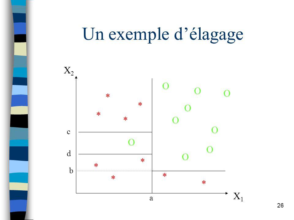 26 Un exemple délagage X2X2 X1X1 * O O O O O O O O O * * * * * * * * a b d c