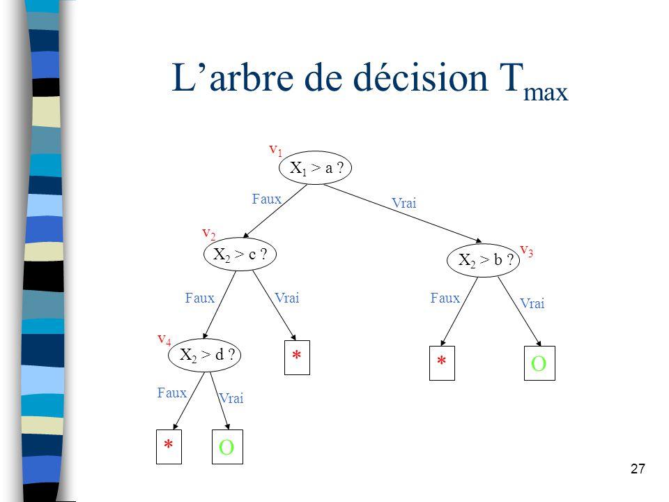 27 Larbre de décision T max X 1 > a ? X 2 > c ? X 2 > d ? X 2 > b ? * * *O O Faux Vrai Faux Vrai v1v1 v2v2 v4v4 v3v3