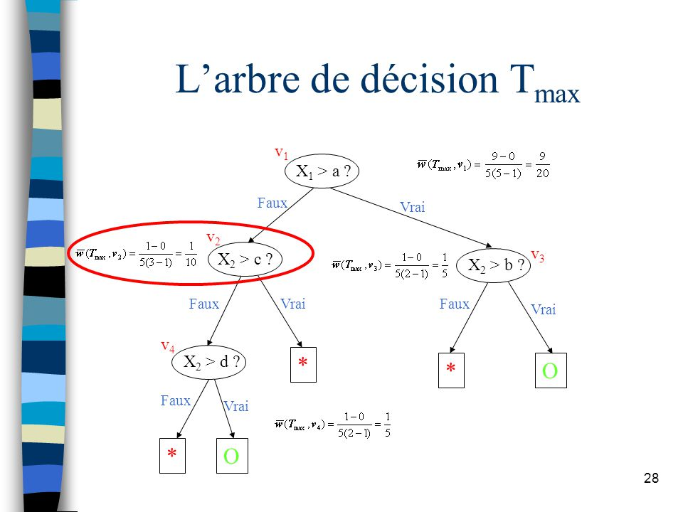 28 Larbre de décision T max X 1 > a .X 2 > c . X 2 > d .