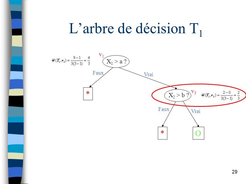 29 Larbre de décision T 1 X 1 > a ? X 2 > b ? * *O Faux Vrai Faux Vrai v1v1 v3v3
