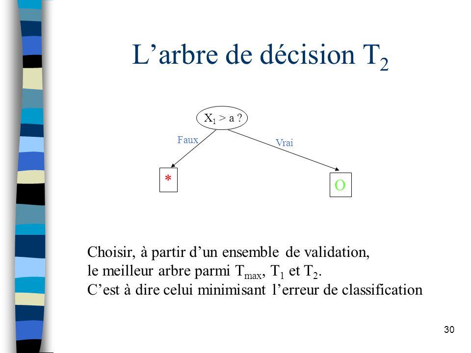 30 Larbre de décision T 2 X 1 > a ? * O Faux Vrai Choisir, à partir dun ensemble de validation, le meilleur arbre parmi T max, T 1 et T 2. Cest à dire