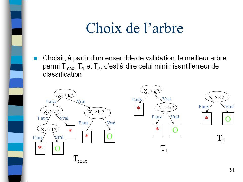 31 Choix de larbre Choisir, à partir dun ensemble de validation, le meilleur arbre parmi T max, T 1 et T 2, cest à dire celui minimisant lerreur de cl
