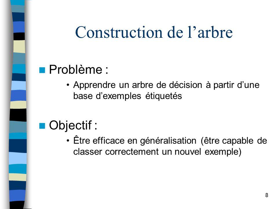 8 Construction de larbre Problème : Apprendre un arbre de décision à partir dune base dexemples étiquetés Objectif : Être efficace en généralisation (être capable de classer correctement un nouvel exemple)