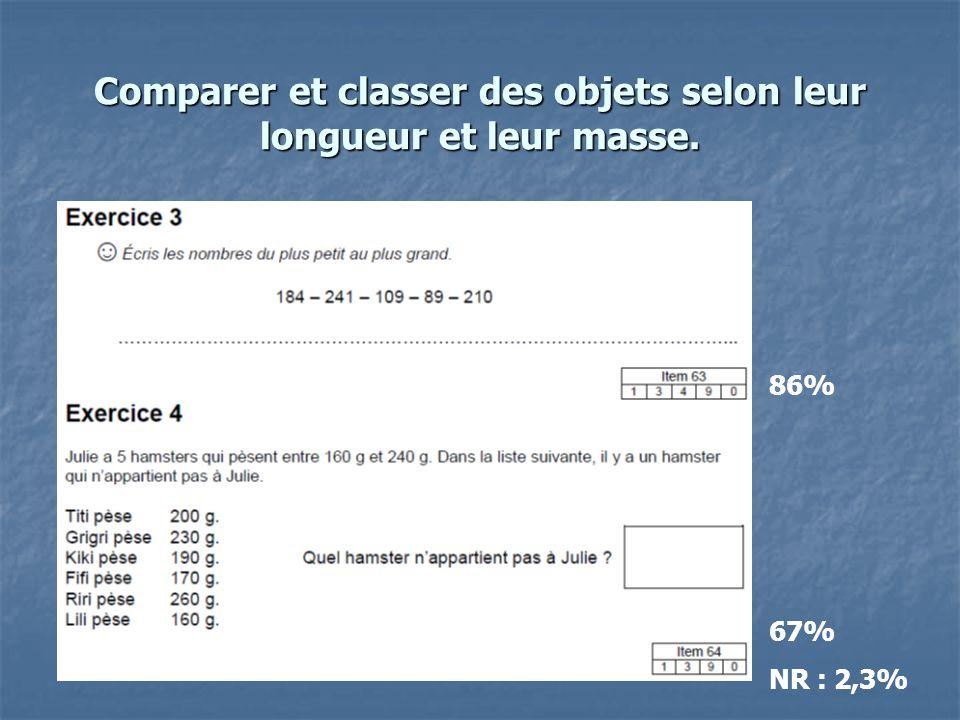 Comparer et classer des objets selon leur longueur et leur masse. 86% 67% NR : 2,3%