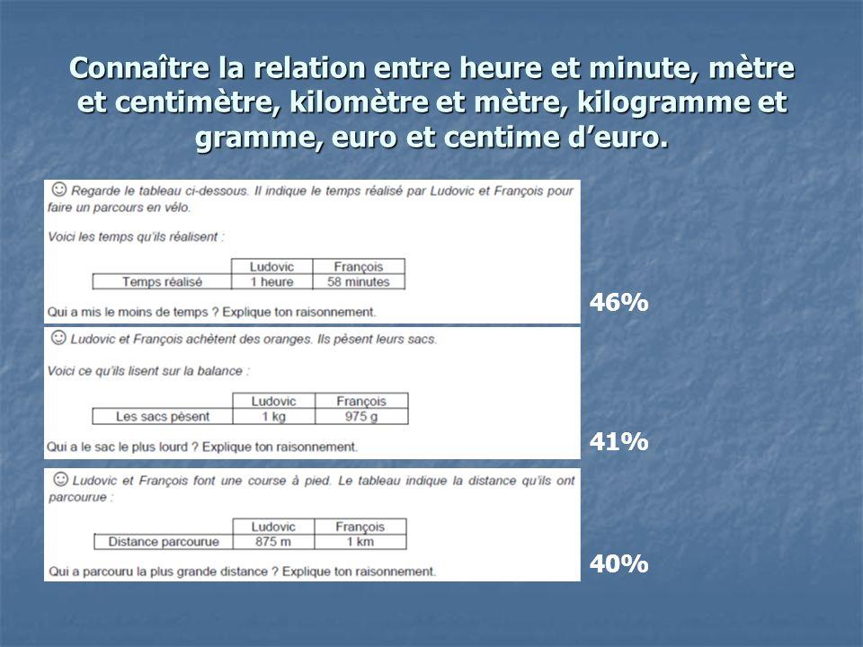 Connaître la relation entre heure et minute, mètre et centimètre, kilomètre et mètre, kilogramme et gramme, euro et centime deuro. 41% 40% 46%