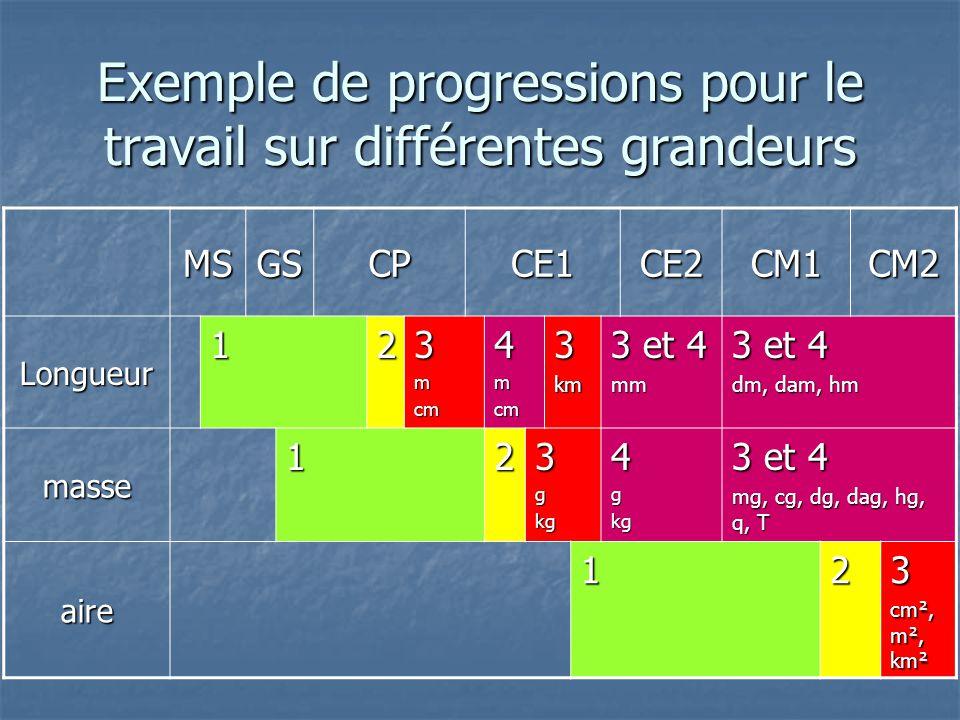 Exemple de progressions pour le travail sur différentes grandeurs MSGSCPCE1CE2CM1CM2 Longueur 123mcm4mcm3km 3 et 4 mm dm, dam, hm masse 123gkg4gkg 3 e