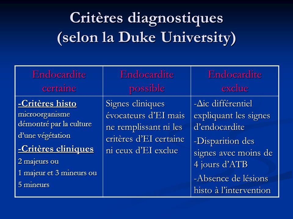 Critères diagnostiques (selon la Duke University) Endocardite certaine Endocardite possible Endocardite exclue -Critères histo microorganisme démontré