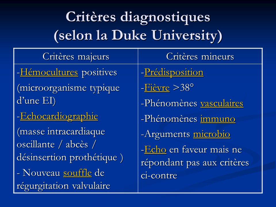 Critères diagnostiques (selon la Duke University) Critères majeurs Critères mineurs -Hémocultures positives (microorganisme typique dune EI) -Echocard