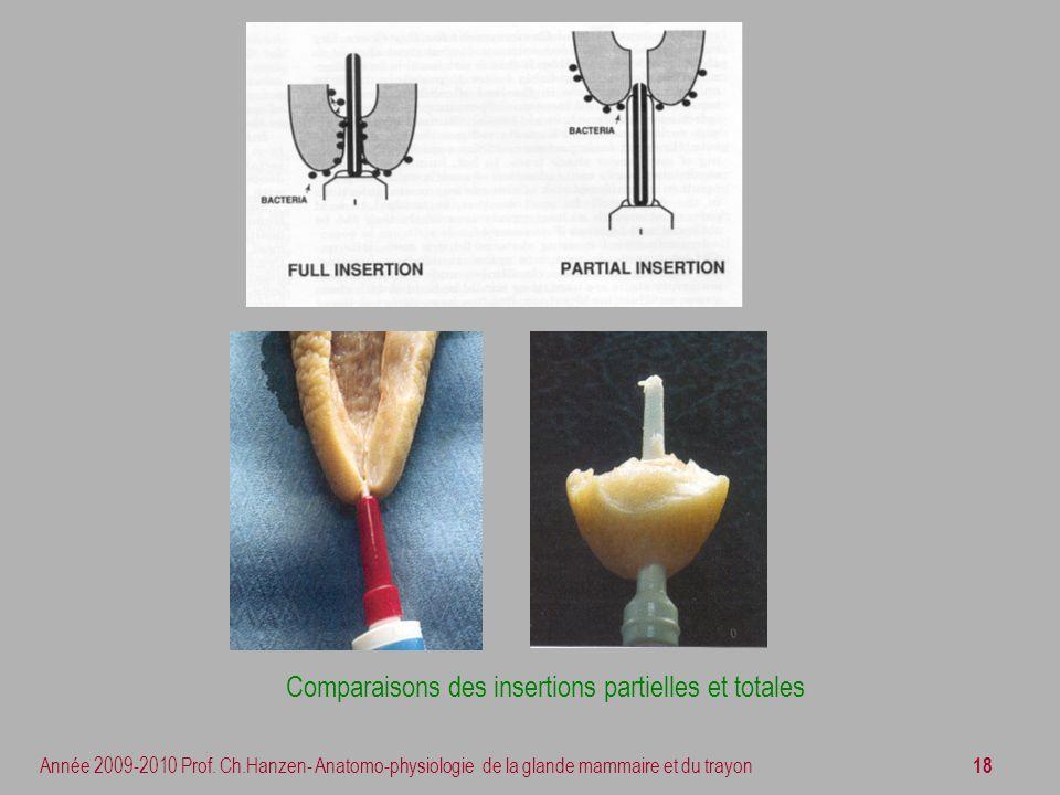 18 Année 2009-2010 Prof. Ch.Hanzen- Anatomo-physiologie de la glande mammaire et du trayon Comparaisons des insertions partielles et totales