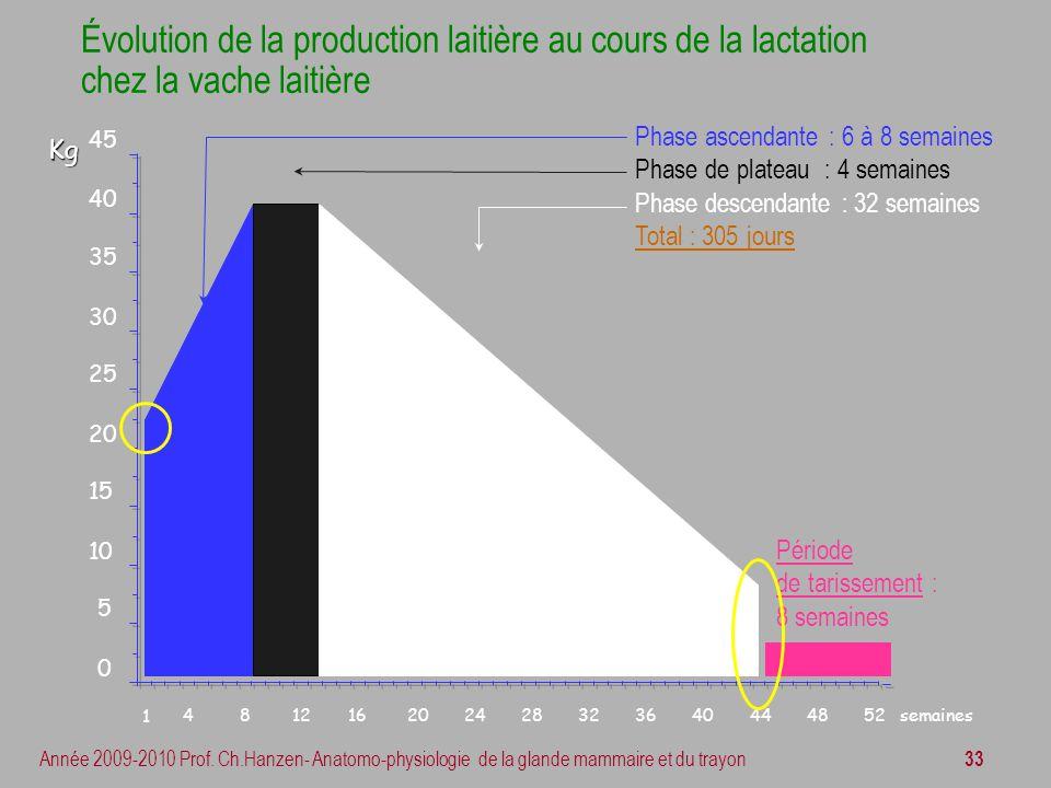 33 Année 2009-2010 Prof. Ch.Hanzen- Anatomo-physiologie de la glande mammaire et du trayon Évolution de la production laitière au cours de la lactatio
