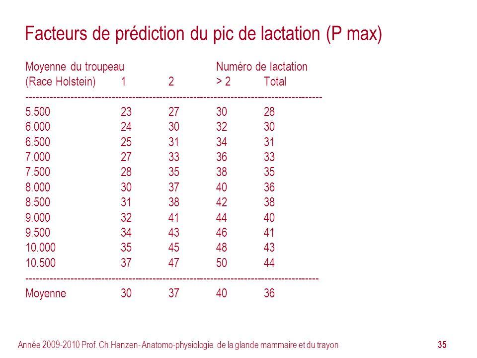 35 Année 2009-2010 Prof. Ch.Hanzen- Anatomo-physiologie de la glande mammaire et du trayon Facteurs de prédiction du pic de lactation (P max) Moyenne
